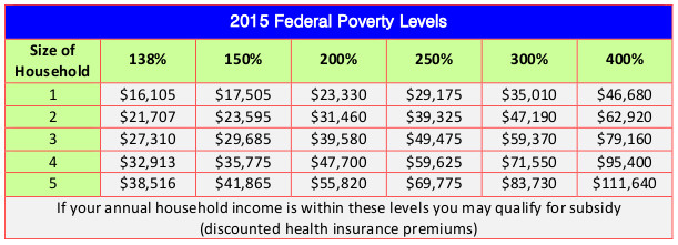 ACA subsidy levels 2015