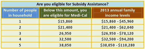Are you eligible for Assistance chart